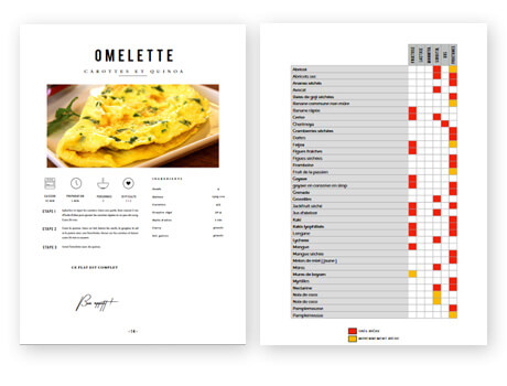 La liste officielle des aliments pauvres en fodmaps