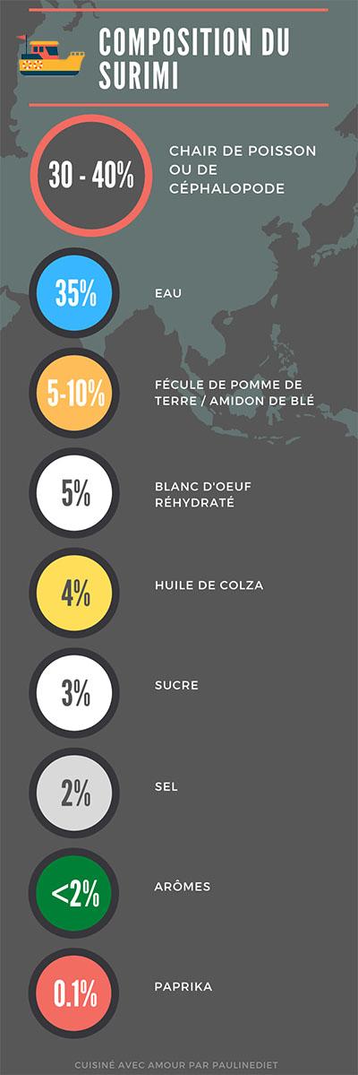 infografica sulla composizione di il Superimi
